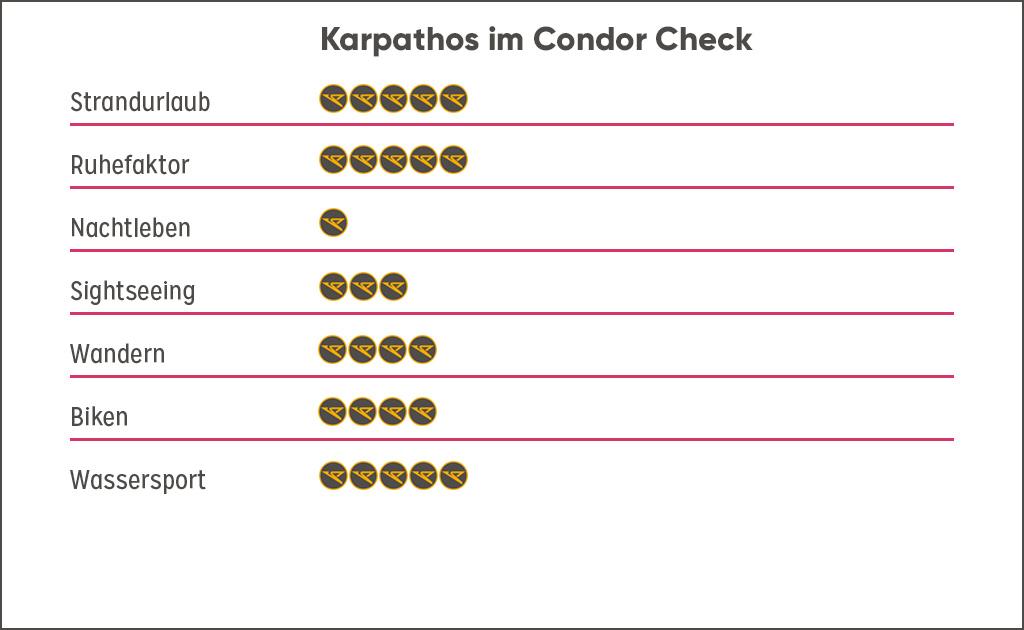 Bewertung Destination Karpathos, Griechenland Guide