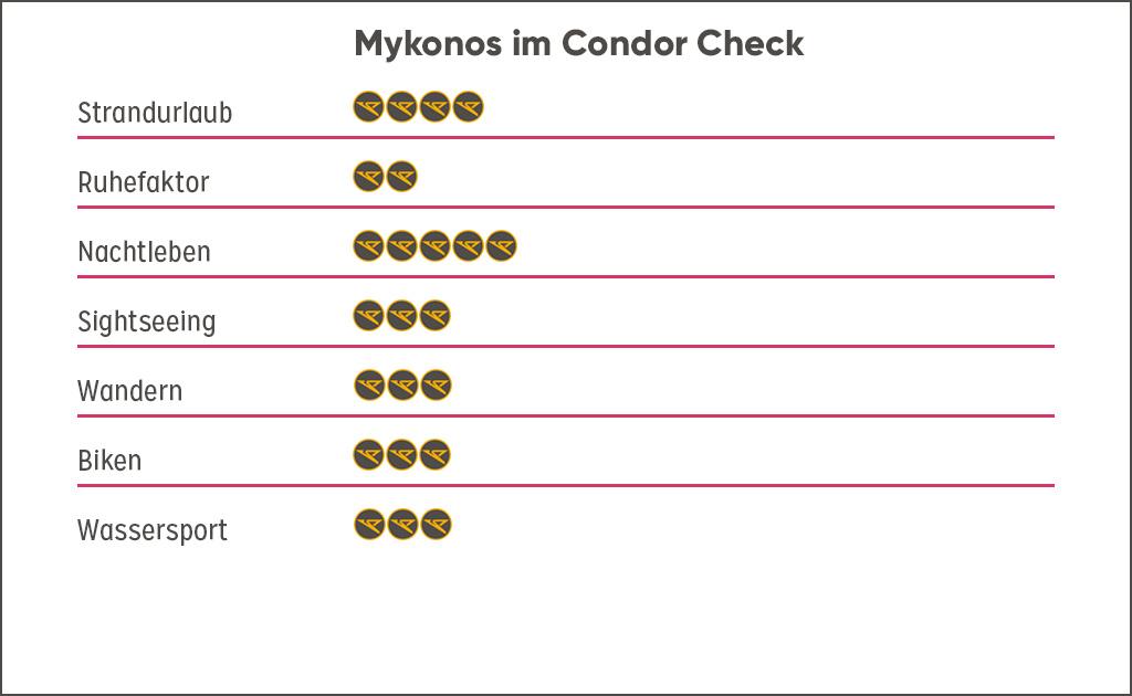 Bewertung Destination Mykonos, Griechenland Guide