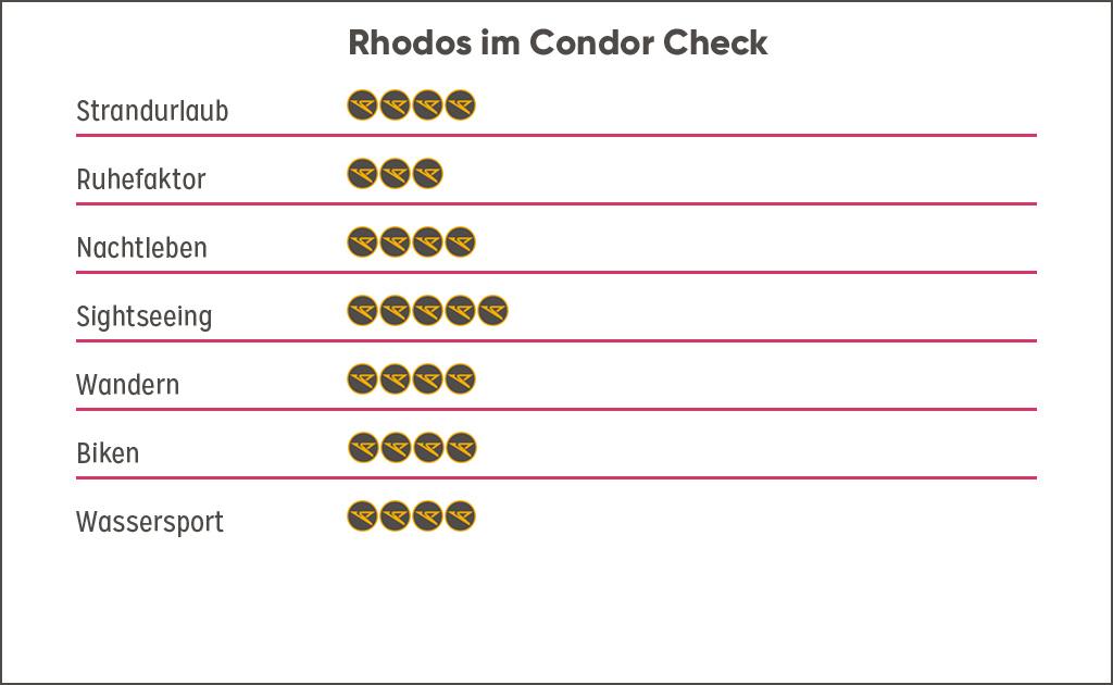 Bewertung Destination Rhodos, Griechenland Guide