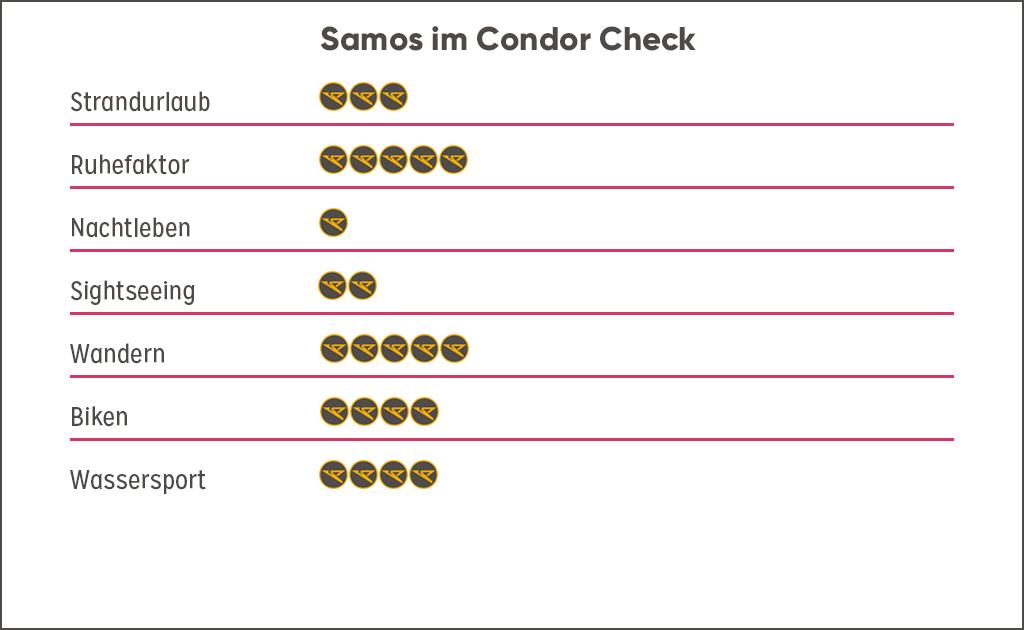 Bewertung Destination Samos, Griechenland Guide